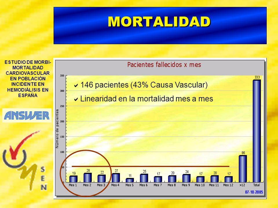 MORTALIDAD 146 pacientes (43% Causa Vascular)