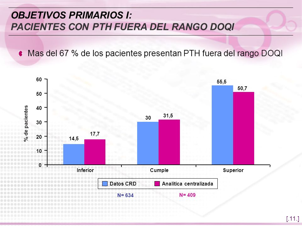 OBJETIVOS PRIMARIOS I: PACIENTES CON PTH FUERA DEL RANGO DOQI