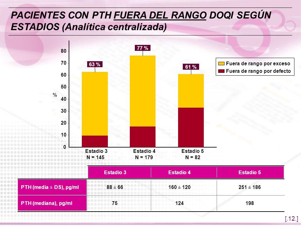 PACIENTES CON PTH FUERA DEL RANGO DOQI SEGÚN ESTADIOS (Analítica centralizada)