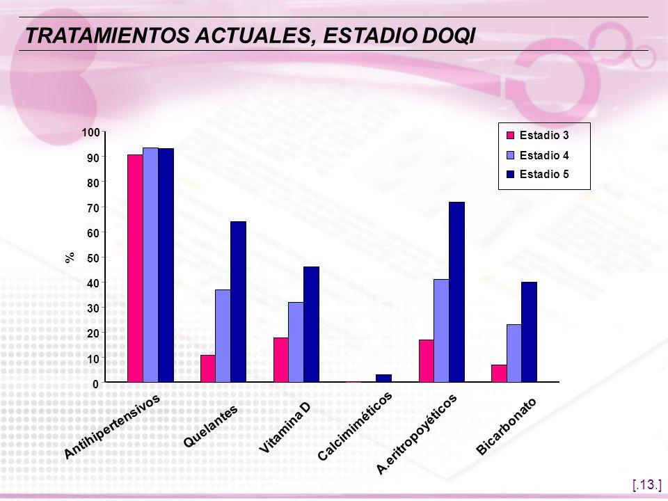 TRATAMIENTOS ACTUALES, ESTADIO DOQI
