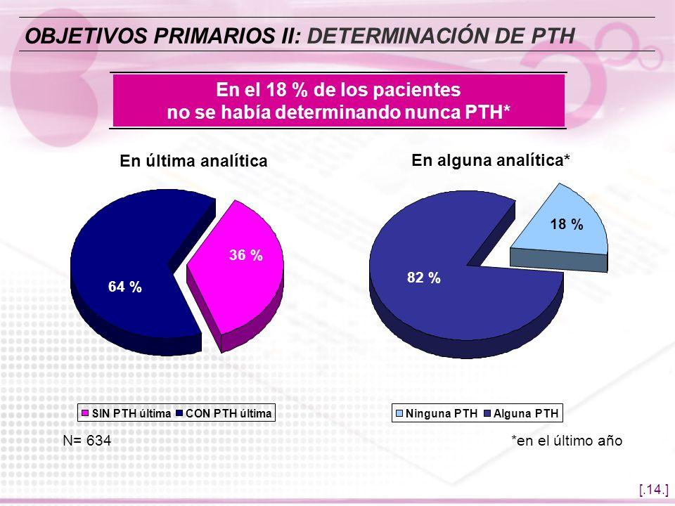 En el 18 % de los pacientes no se había determinando nunca PTH*
