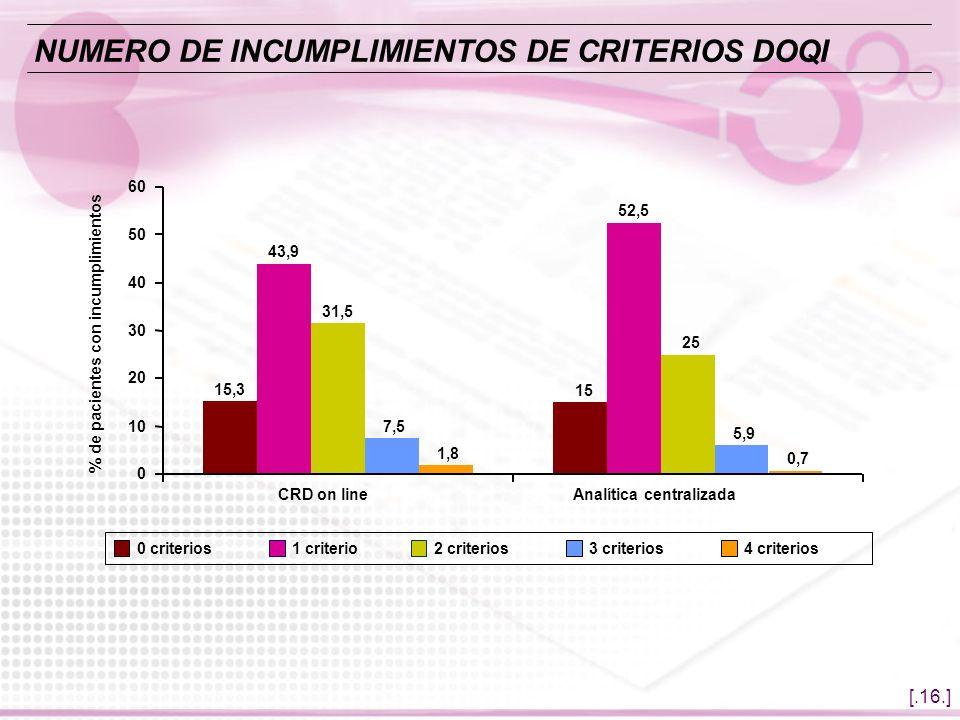 NUMERO DE INCUMPLIMIENTOS DE CRITERIOS DOQI