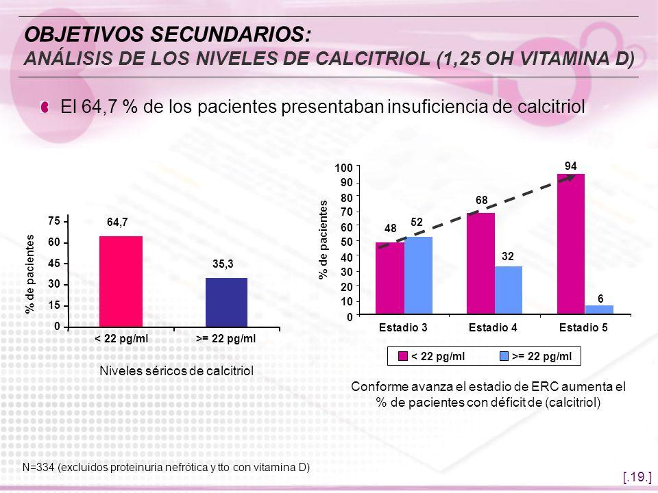 OBJETIVOS SECUNDARIOS: ANÁLISIS DE LOS NIVELES DE CALCITRIOL (1,25 OH VITAMINA D)