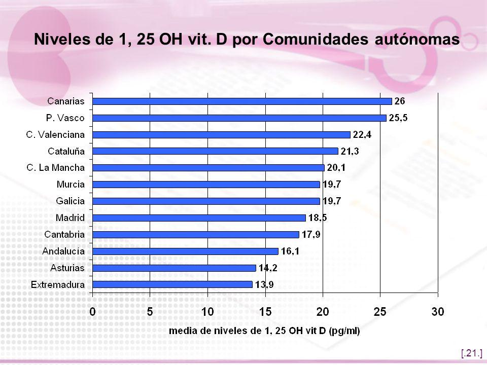 Niveles de 1, 25 OH vit. D por Comunidades autónomas