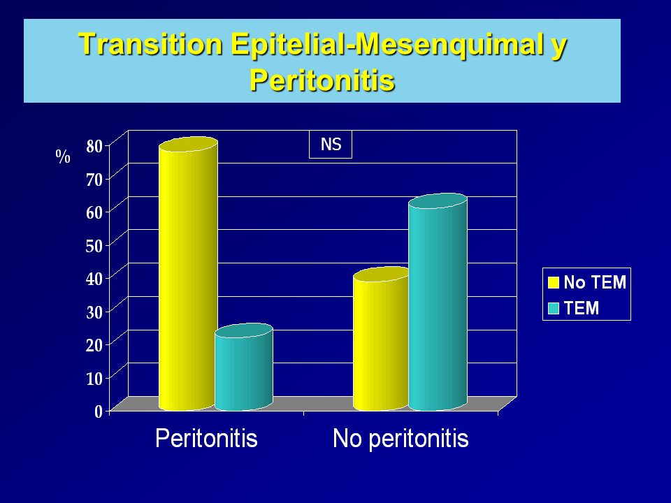 Transition Epitelial-Mesenquimal y Peritonitis