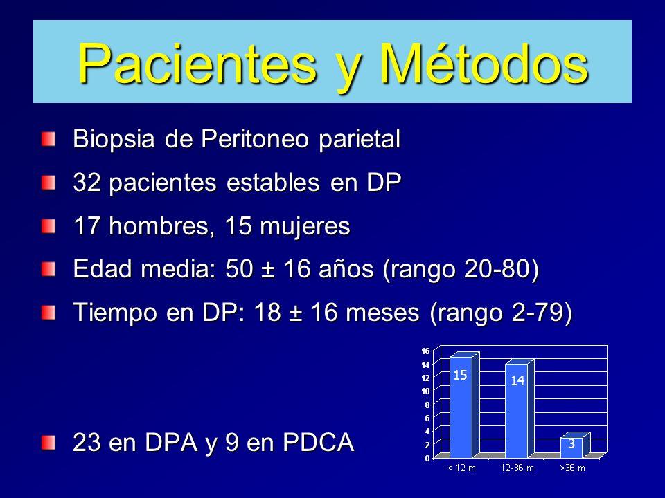 Pacientes y Métodos Biopsia de Peritoneo parietal