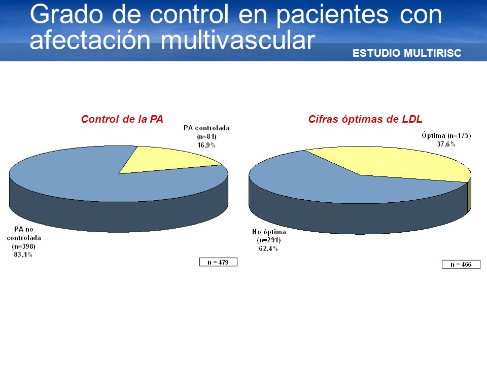 Grado de control en pacientes con afectación multivascular
