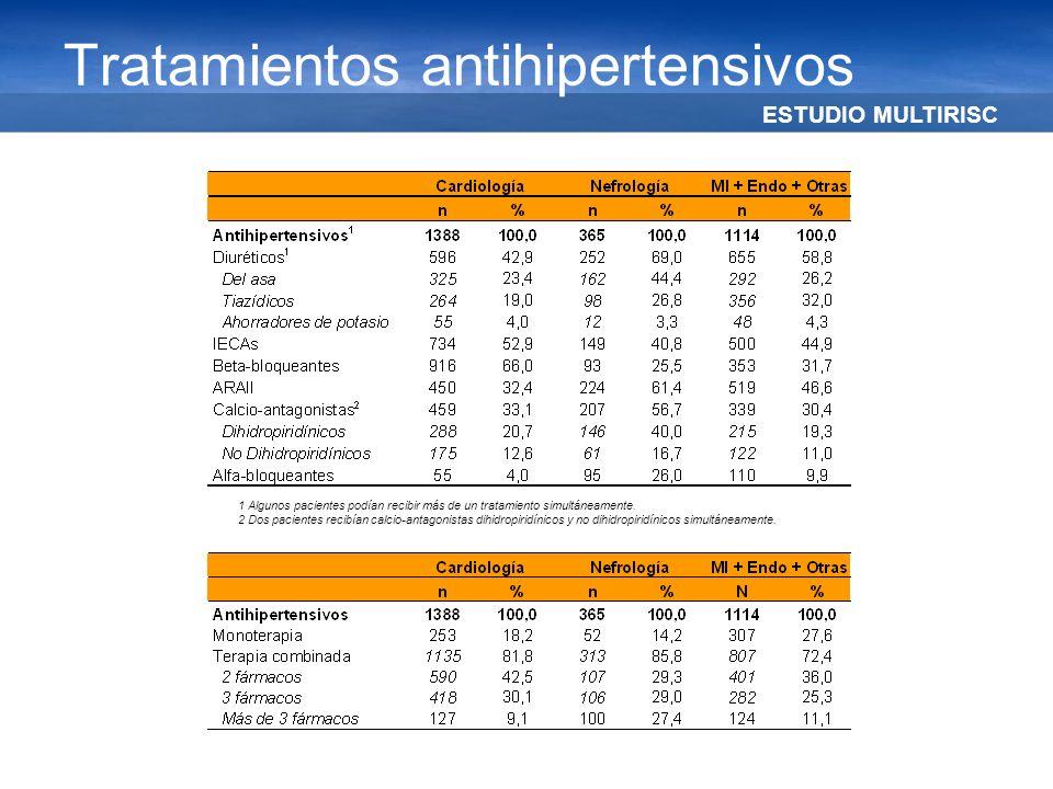 Tratamientos antihipertensivos