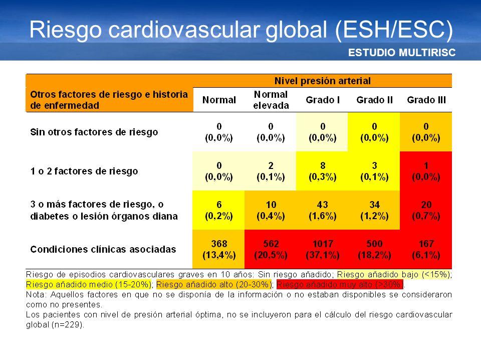Riesgo cardiovascular global (ESH/ESC)