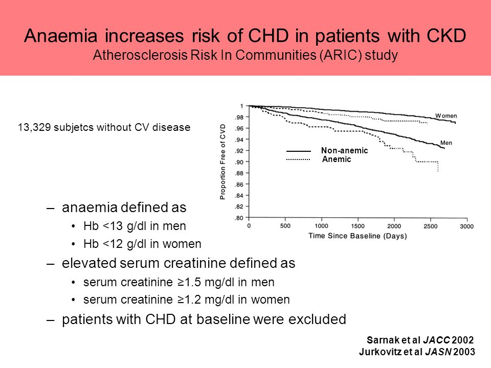Anaemia increases risk of CHD in patients with CKD Atherosclerosis Risk In Communities (ARIC) study