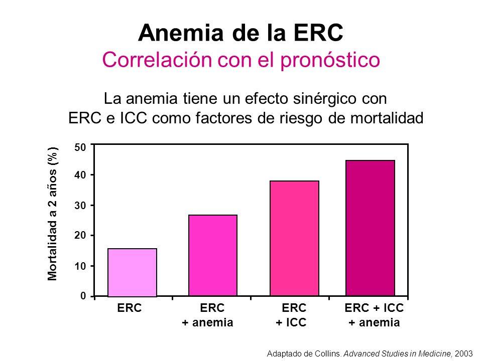 Anemia de la ERC Correlación con el pronóstico