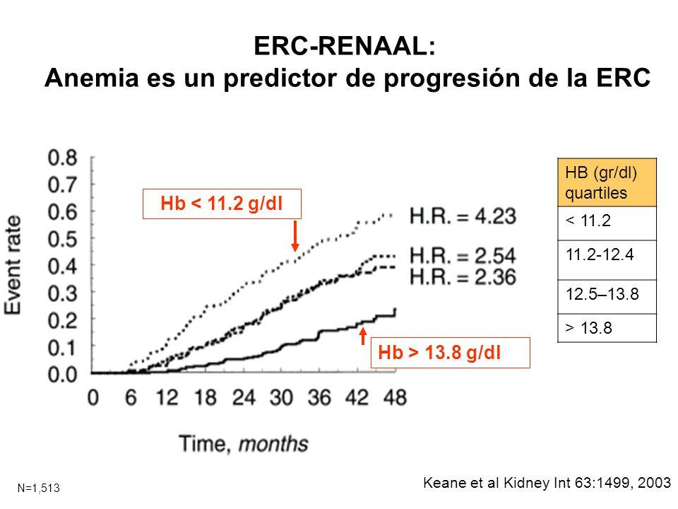 Anemia es un predictor de progresión de la ERC