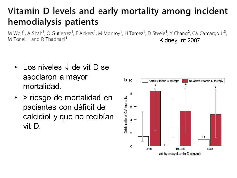 Los niveles  de vit D se asociaron a mayor mortalidad.