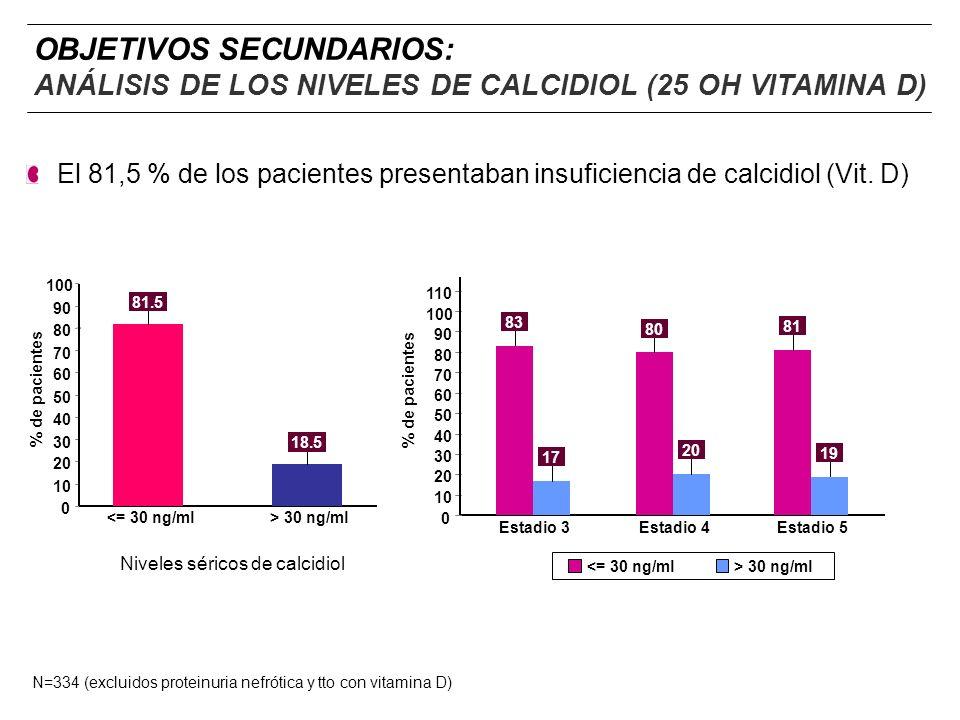 OBJETIVOS SECUNDARIOS: ANÁLISIS DE LOS NIVELES DE CALCIDIOL (25 OH VITAMINA D)