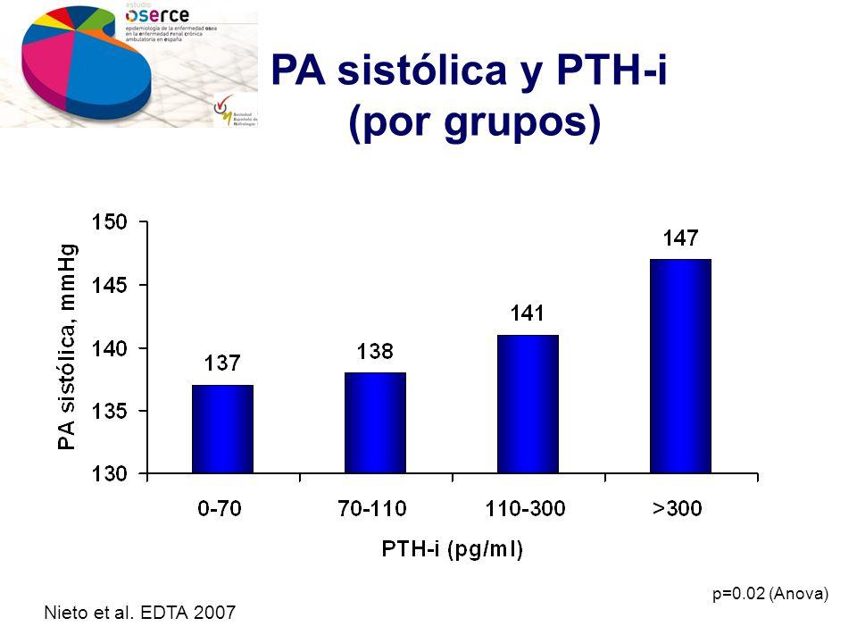 PA sistólica y PTH-i (por grupos)