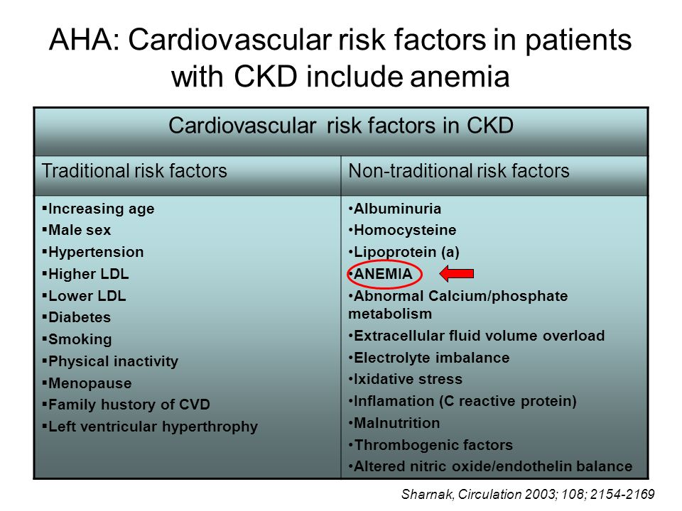 AHA: Cardiovascular risk factors in patients with CKD include anemia