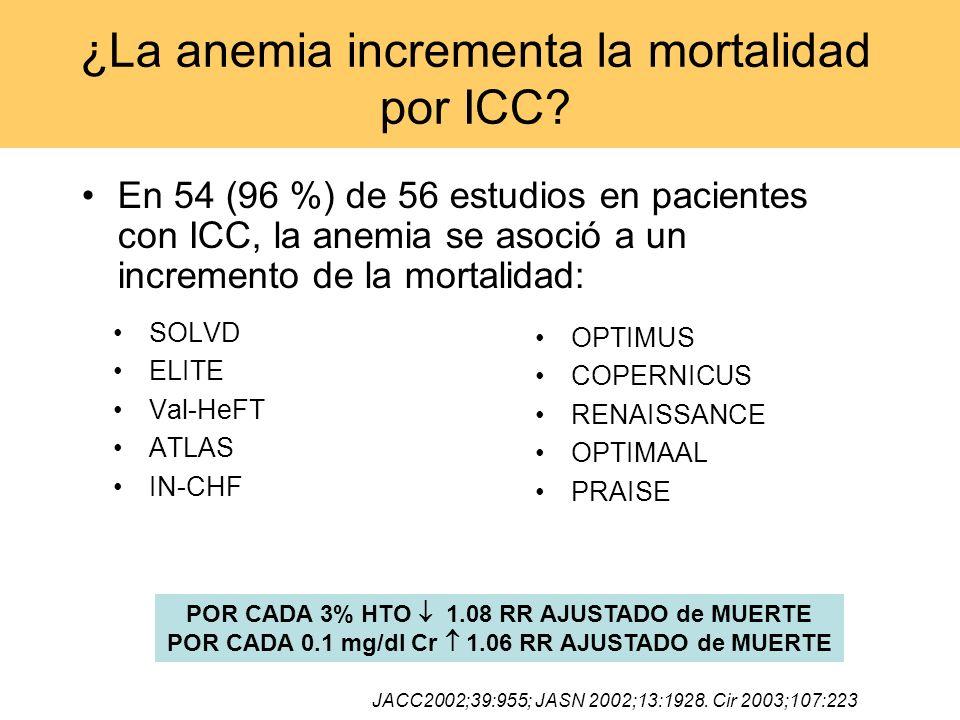 ¿La anemia incrementa la mortalidad por ICC