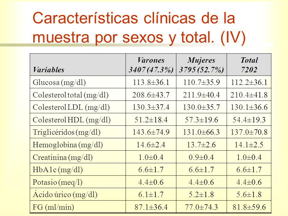 Características clínicas de la muestra por sexos y total. (IV)
