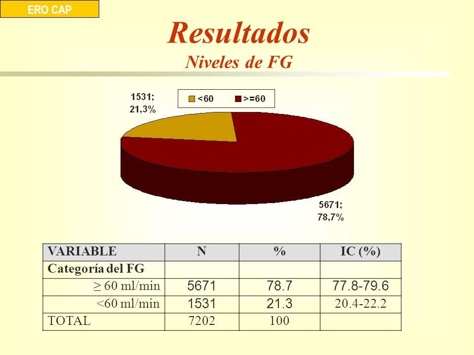 Resultados Niveles de FG VARIABLE N % IC (%) Categoría del FG