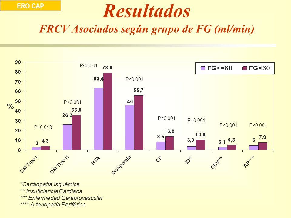 FRCV Asociados según grupo de FG (ml/min)