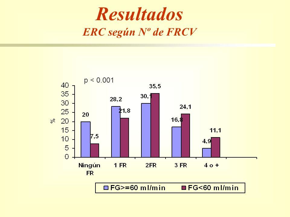 Resultados ERC según Nº de FRCV p < 0.001
