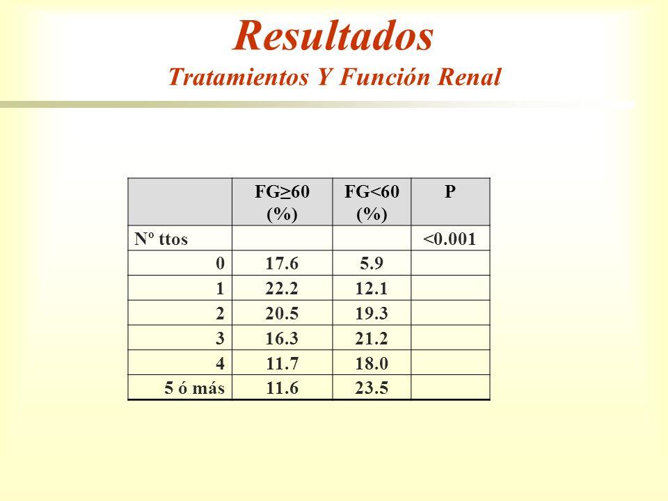 Resultados Tratamientos Y Función Renal