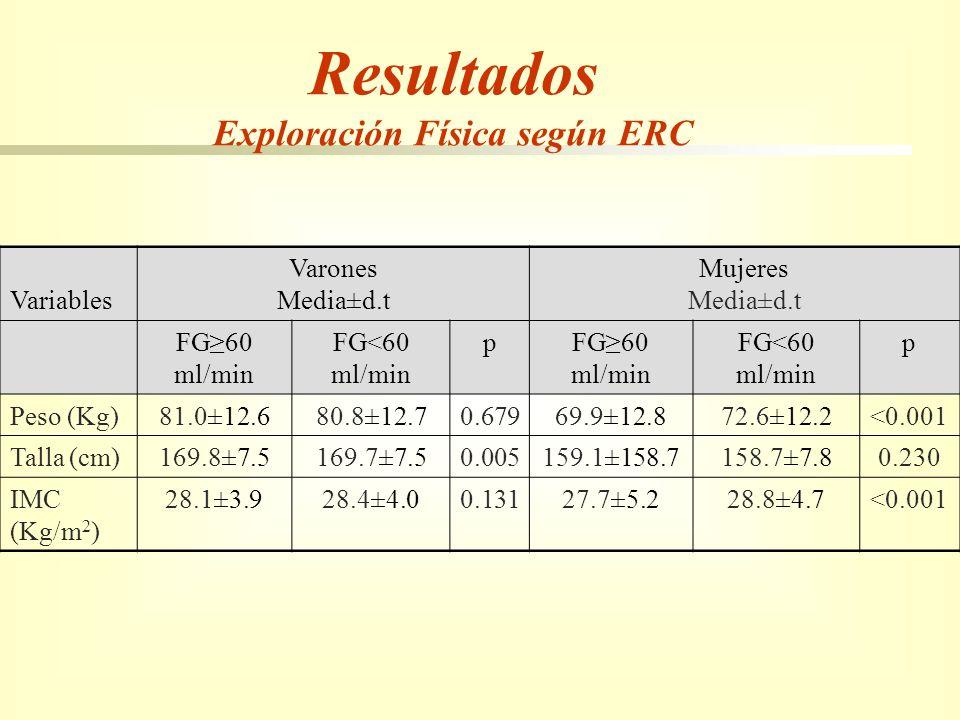 Exploración Física según ERC