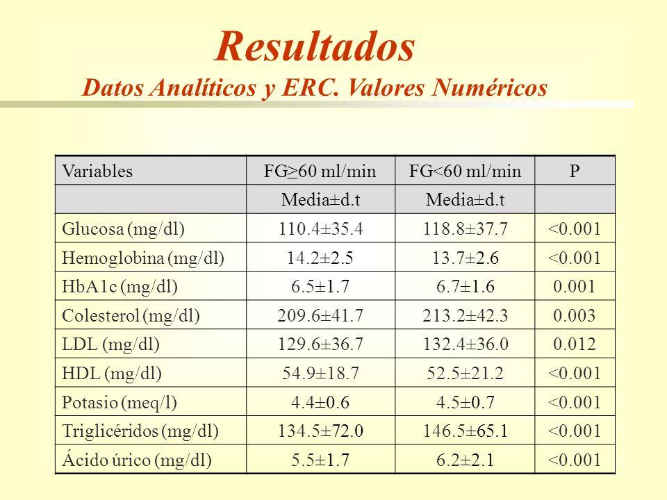 Datos Analíticos y ERC. Valores Numéricos