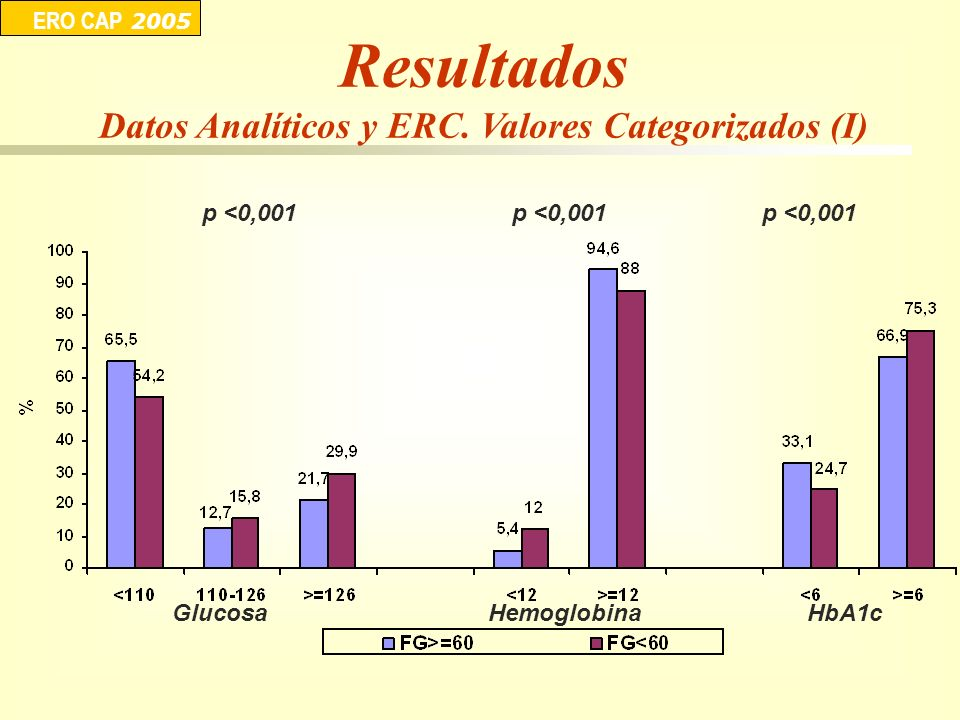 Datos Analíticos y ERC. Valores Categorizados (I)