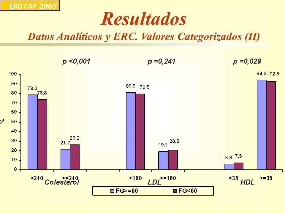 Datos Analíticos y ERC. Valores Categorizados (II)