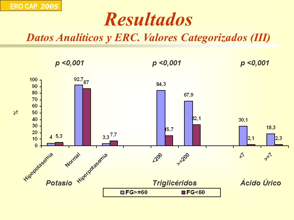 Datos Analíticos y ERC. Valores Categorizados (III)