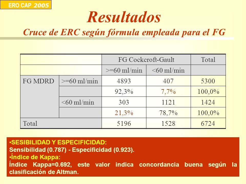 Cruce de ERC según fórmula empleada para el FG