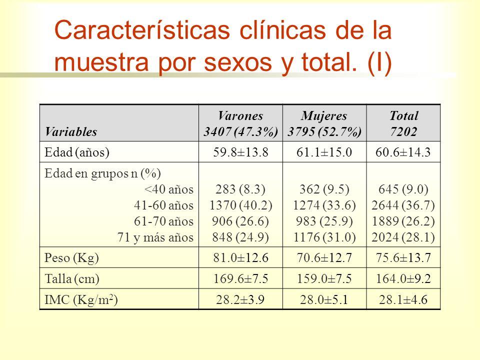 Características clínicas de la muestra por sexos y total. (I)