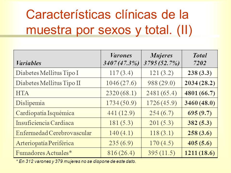 Características clínicas de la muestra por sexos y total. (II)