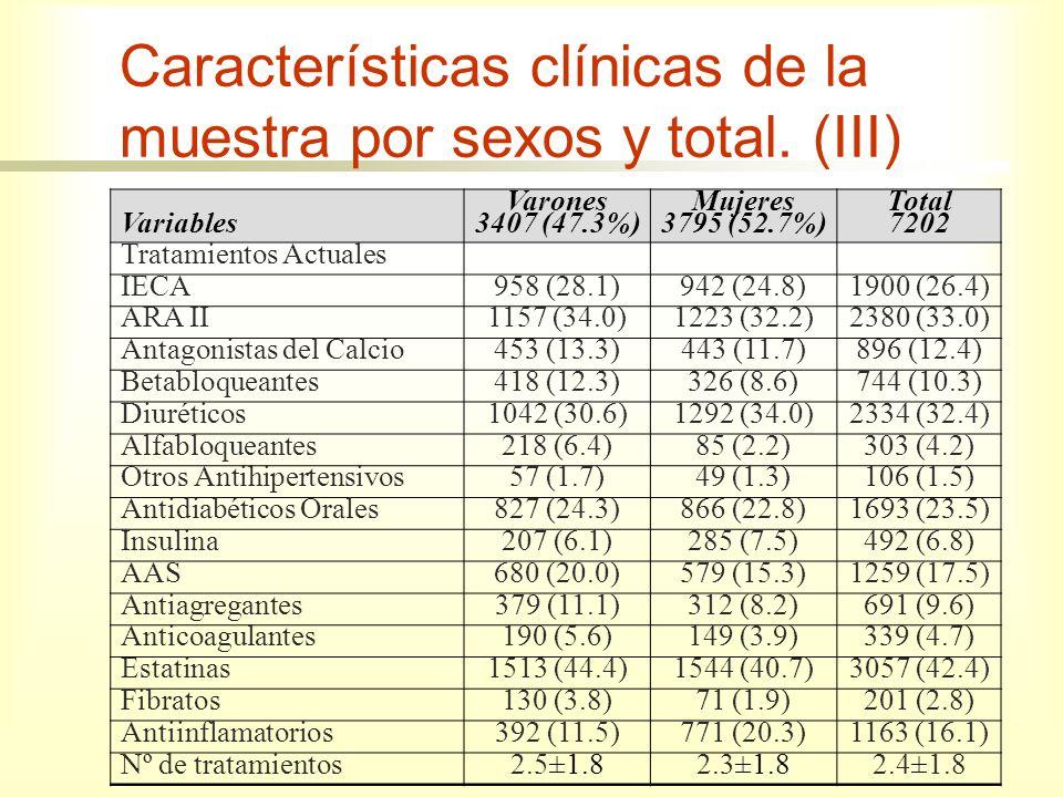 Características clínicas de la muestra por sexos y total. (III)
