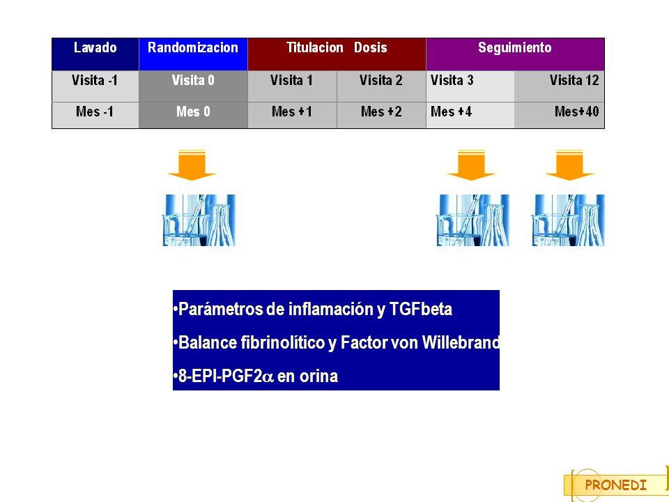 Parámetros de inflamación y TGFbeta