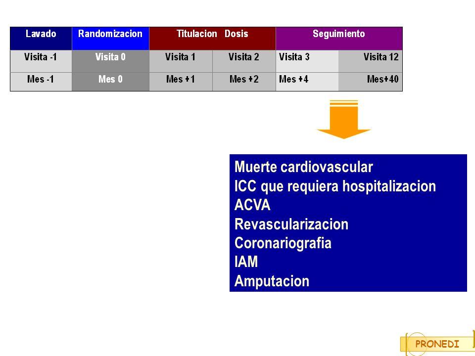 Muerte cardiovascular ICC que requiera hospitalizacion ACVA