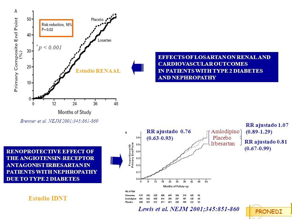 Brenner et al. NEJM 2001;345:861-869 Estudio IDNT