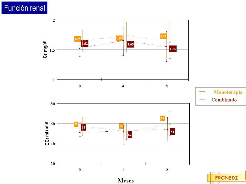 Función renal Meses mg/dl Cr Monoterapia Combinado min / CCr ml