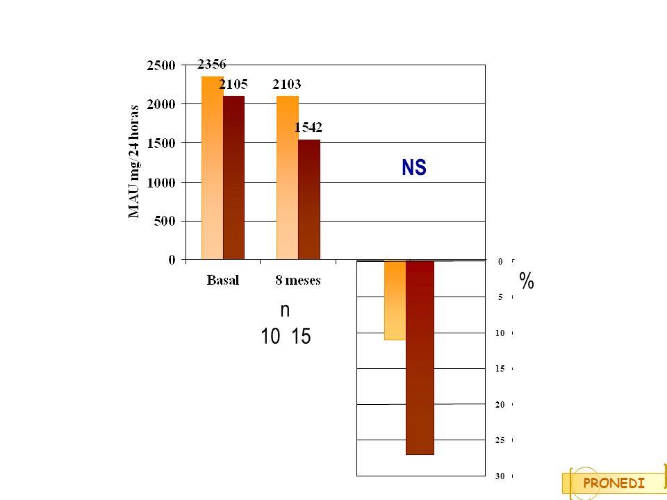 NS 5 10 15 20 25 30 % n 10 15 PRONEDI