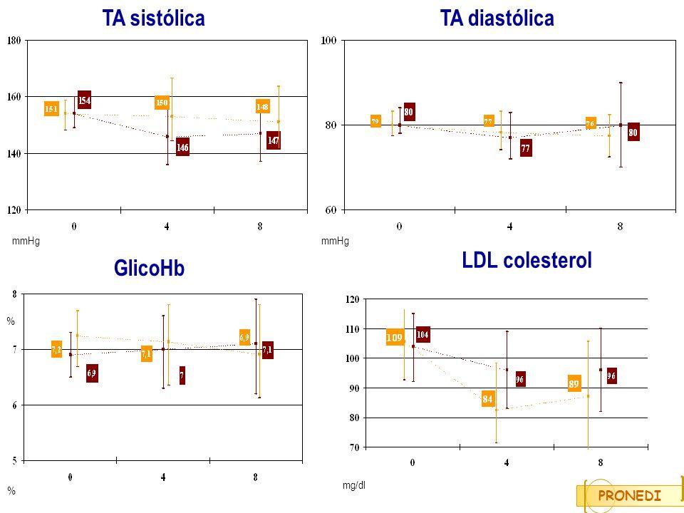 TA sistólica TA diastólica LDL colesterol GlicoHb PRONEDI mmHg mmHg %