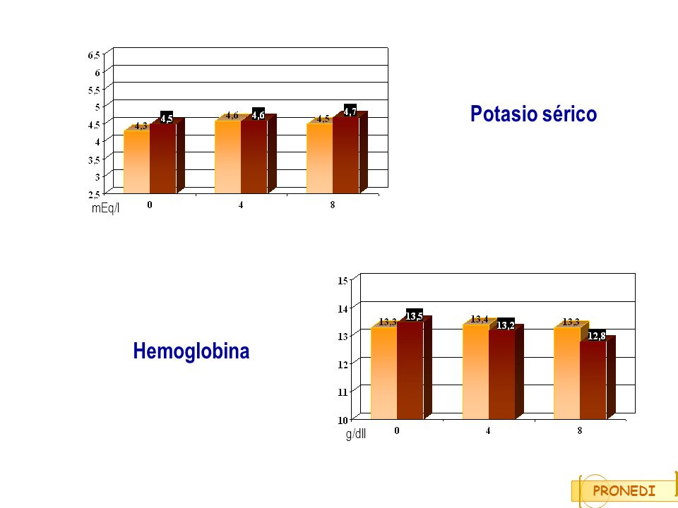 Potasio sérico mEq/l Hemoglobina g/dll PRONEDI