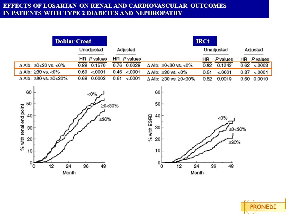 EFFECTS OF LOSARTAN ON RENAL AND CARDIOVASCULAR OUTCOMES