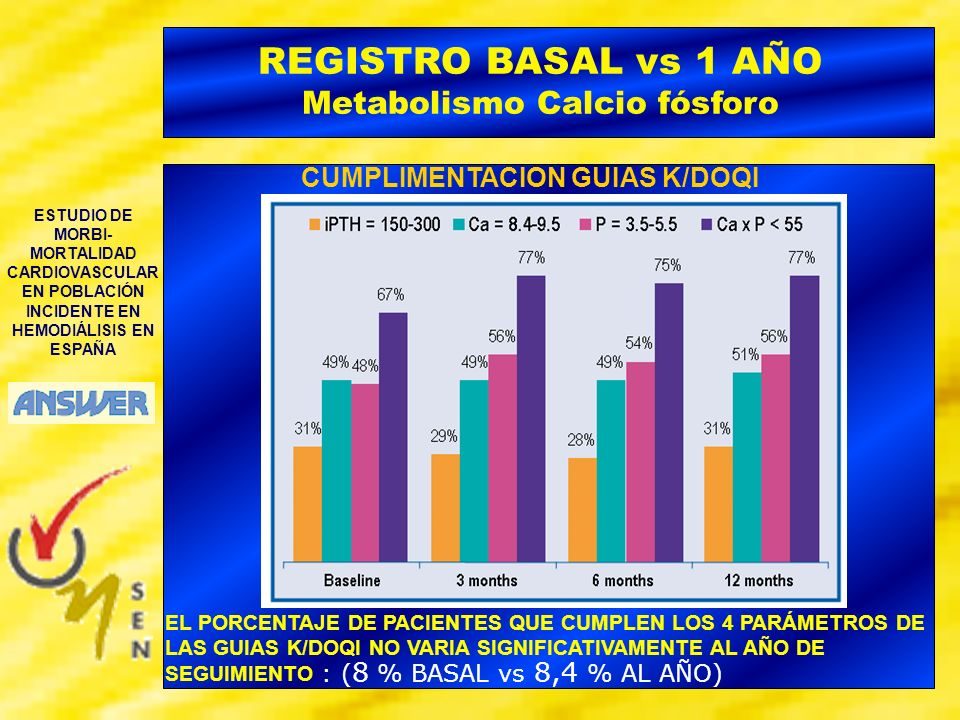 REGISTRO BASAL vs 1 AÑO Metabolismo Calcio fósforo