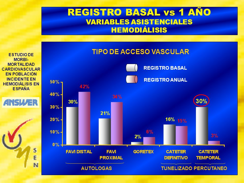 REGISTRO BASAL vs 1 AÑO VARIABLES ASISTENCIALES HEMODIÁLISIS