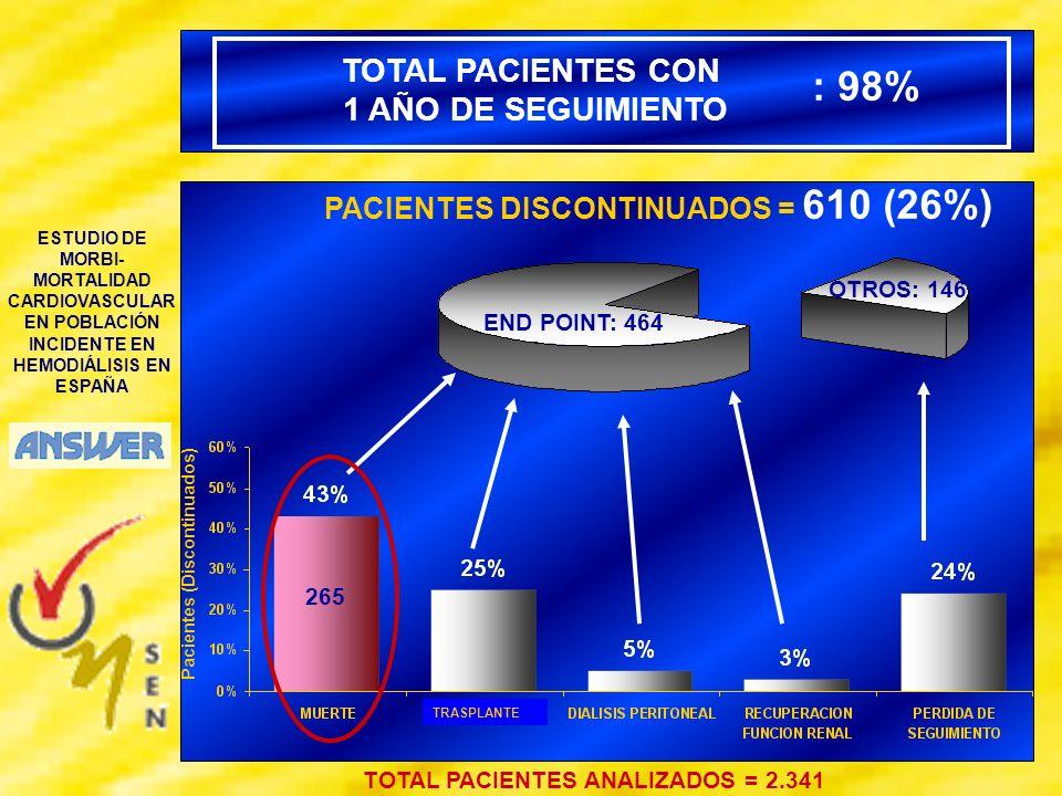: 98% TOTAL PACIENTES CON 1 AÑO DE SEGUIMIENTO