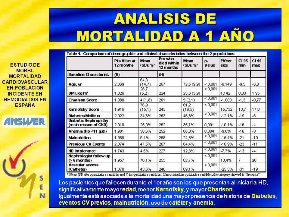 ANALISIS DE MORTALIDAD A 1 AÑO