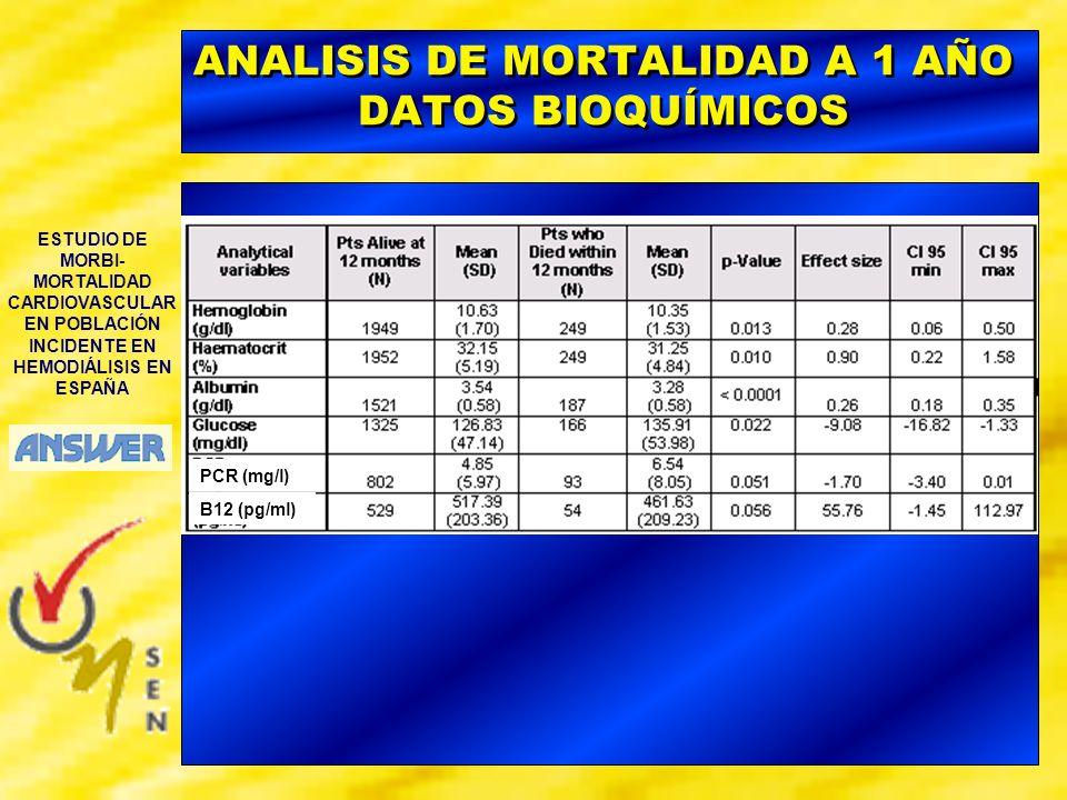 ANALISIS DE MORTALIDAD A 1 AÑO DATOS BIOQUÍMICOS