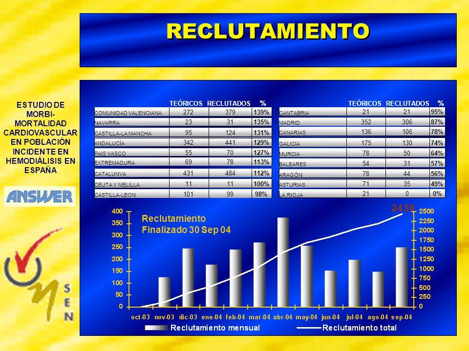 RECLUTAMIENTO 2439 Reclutamiento Finalizado 30 Sep 04