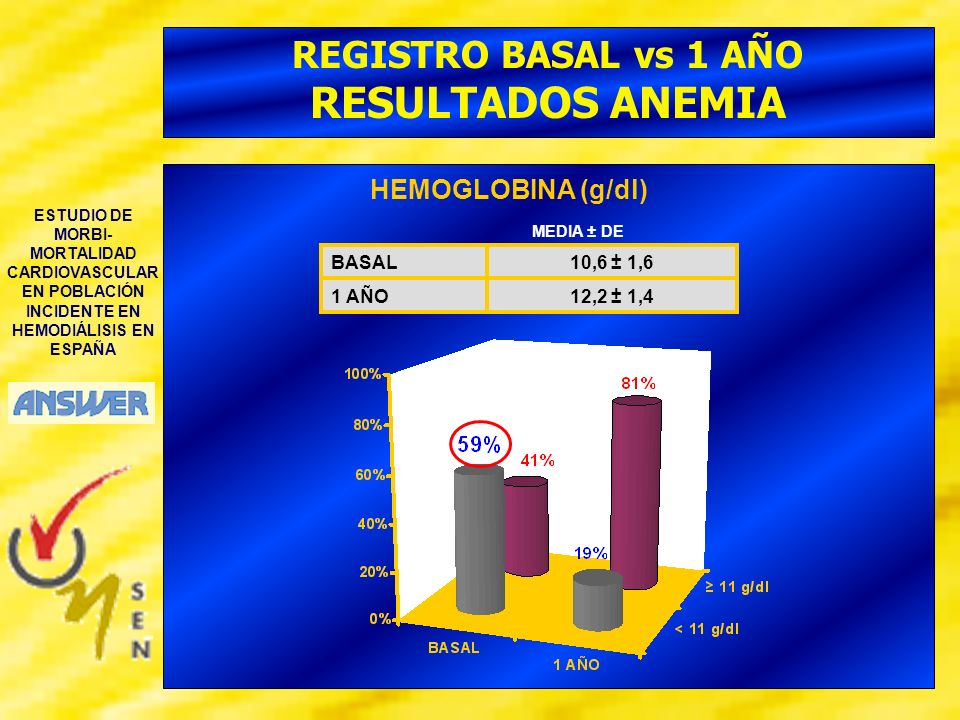 REGISTRO BASAL vs 1 AÑO RESULTADOS ANEMIA